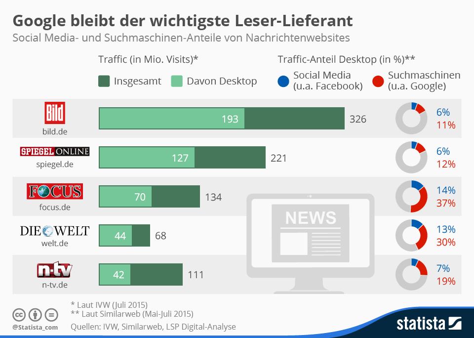 infografik_3781_social_media_und_suchmaschinen_anteile_von_nachrichten_websites_n