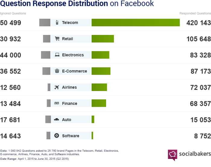 response-rates-facebook-700x554