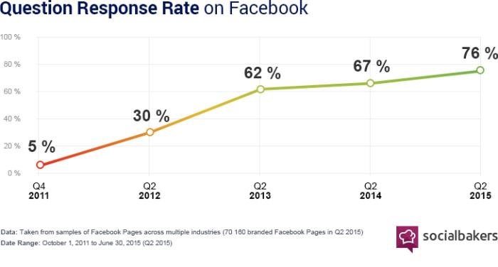 response-rates-social-media1-700x376